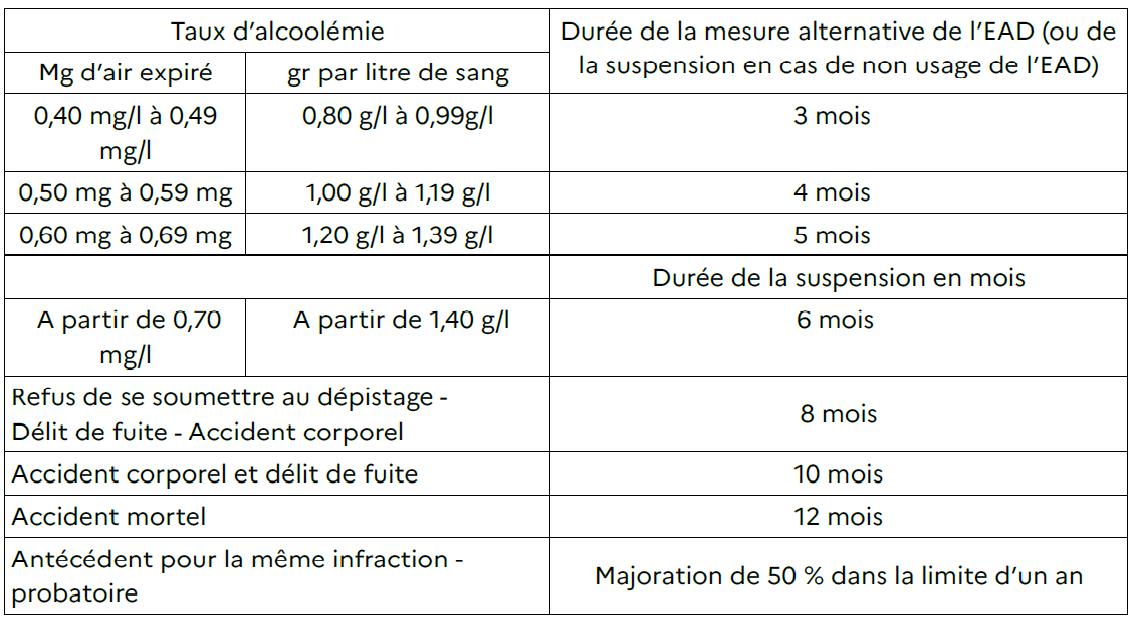 barème suspension administrative seine-maritime
